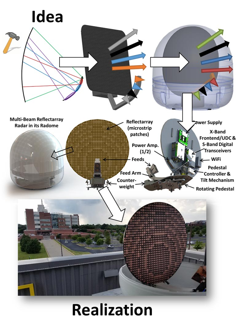 Advanced Radar Research Center